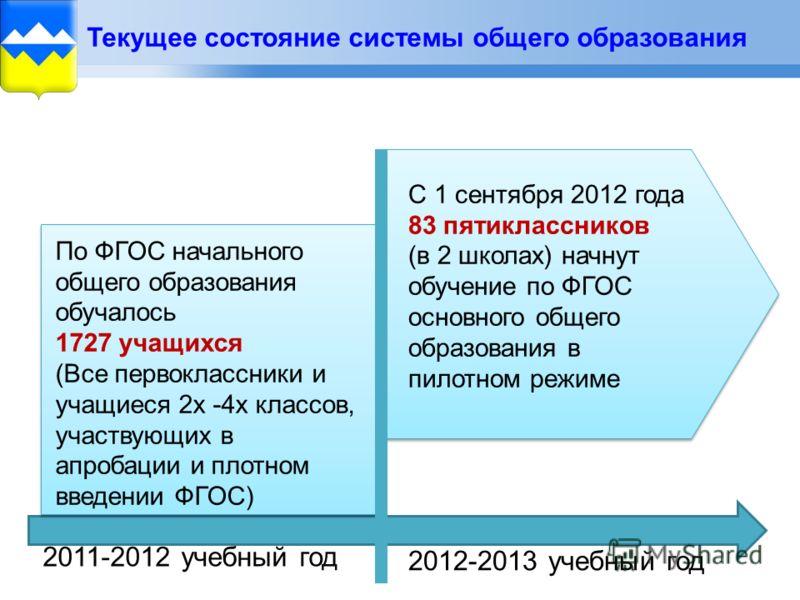 Текущее состояние системы общего образования По ФГОС начального общего образования обучалось 1727 учащихся (Все первоклассники и учащиеся 2х -4х классов, участвующих в апробации и плотном введении ФГОС) С 1 сентября 2012 года 83 пятиклассников (в 2 ш
