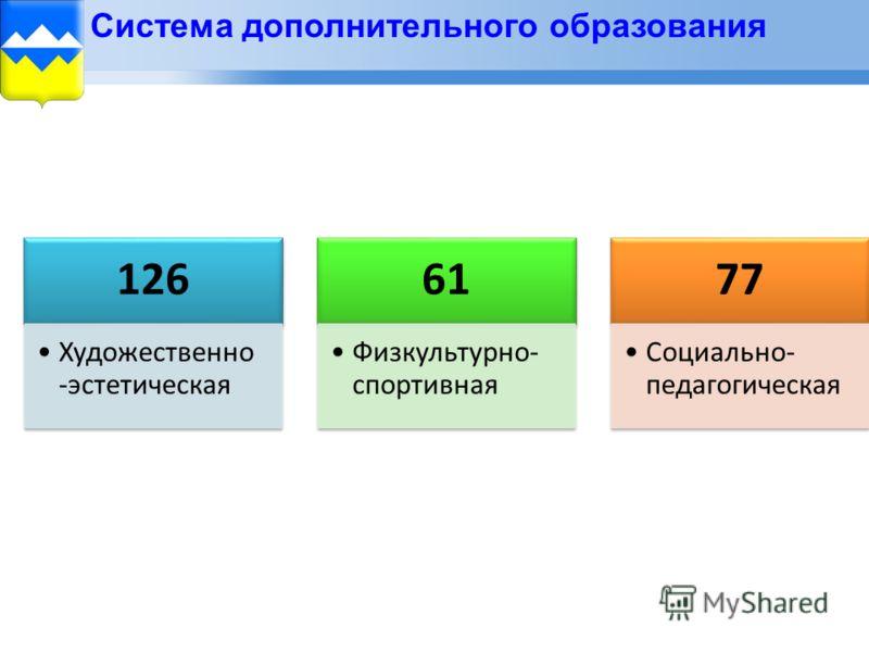 Система дополнительного образования 126 Художественн о - эстетическая 61 Физкультурно- спортивная 77 Социально- педагогическа я