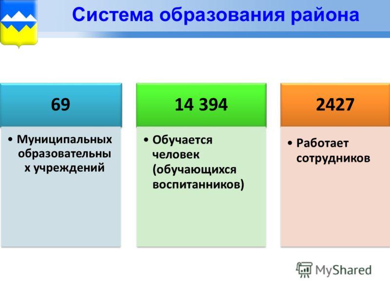 Система образования района 69 Муниципальн ых образователь ных учреждений 14 394 Обучается человек (обучающихся воспитанников ) 2427 Работает сотрудников