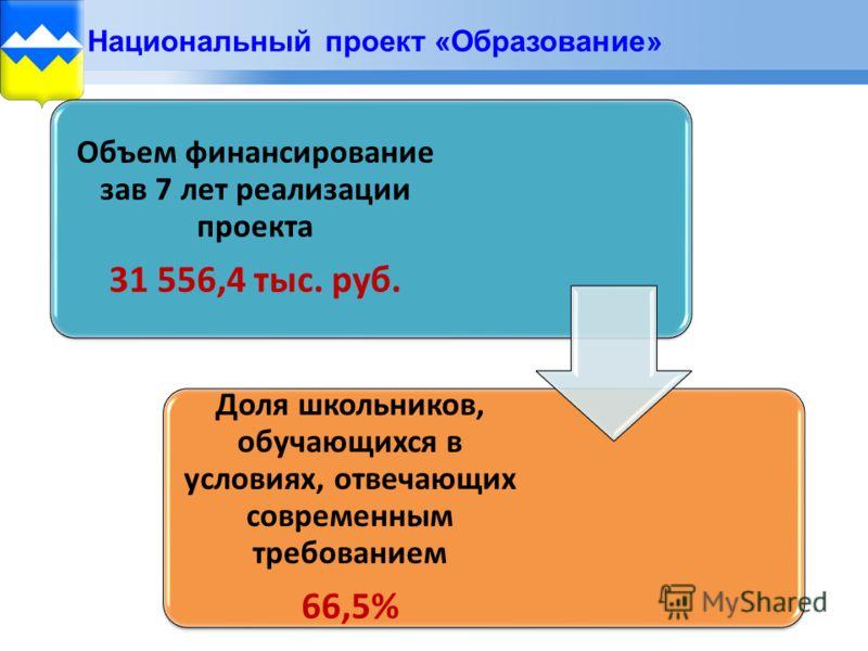 Национальный проект «Образование» Объем финансирование зав 7 лет реализации проекта 31 556,4 тыс. руб. Доля школьников, обучающихся в условиях, отвечающих современным требованием 66,5%