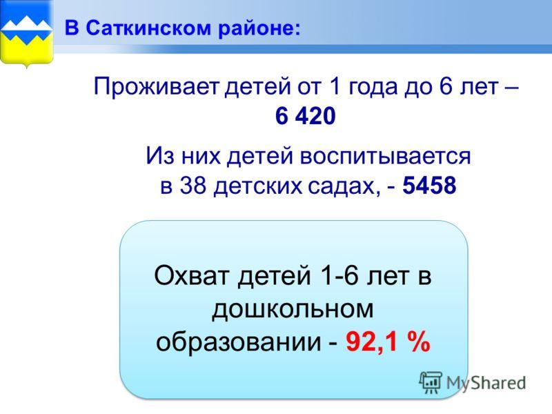 В Саткинском районе: Проживает детей от 1 года до 6 лет – 6 420 Из них детей воспитывается в 38 детских садах, - 5458 Охват детей 1-6 лет в дошкольном образовании - 92,1 %