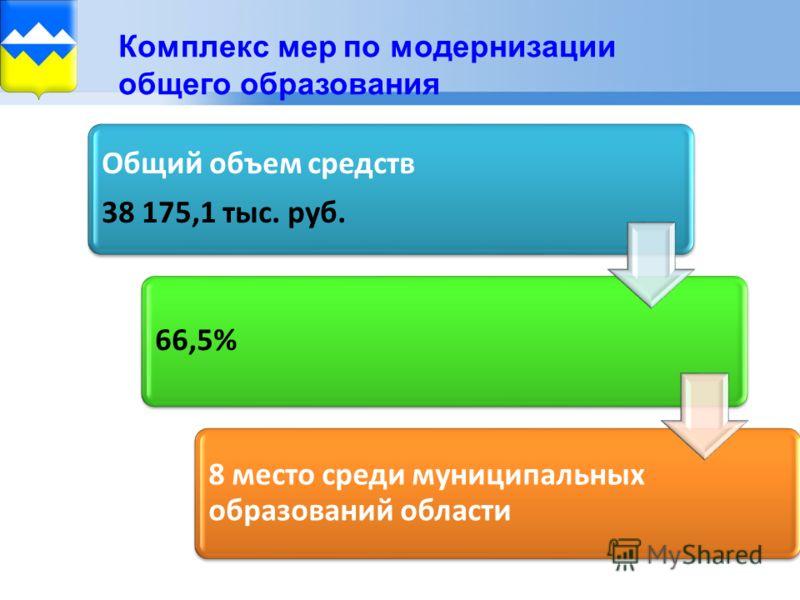 Комплекс мер по модернизации общего образования Общий объем средств 38 175,1 тыс. руб. 66,5% 8 место среди муниципальных образований области