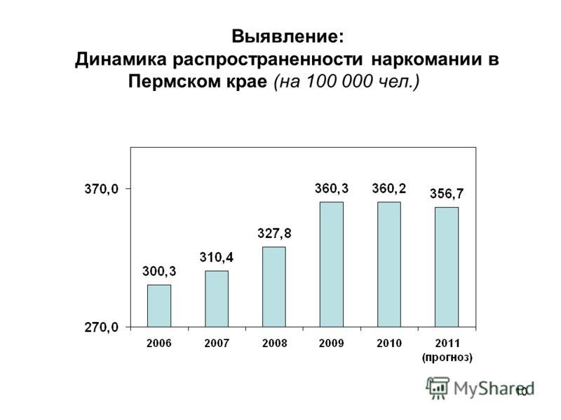 10 Выявление: Динамика распространенности наркомании в Пермском крае (на 100 000 чел.)