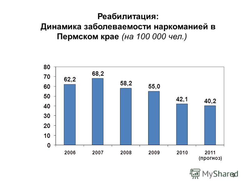 99 Реабилитация: Динамика заболеваемости наркоманией в Пермском крае (на 100 000 чел.)