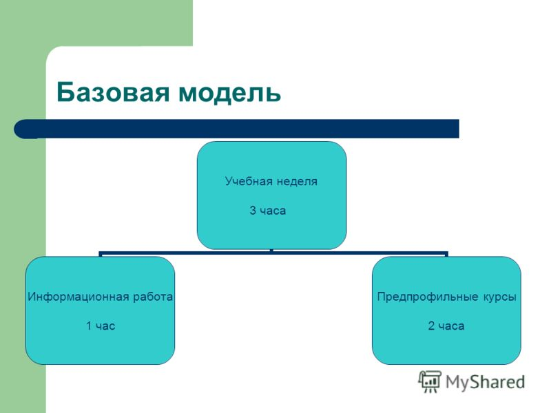 Базовая модель Учебная неделя 3 часа Информационная работа 1 час Предпрофильные курсы 2 часа