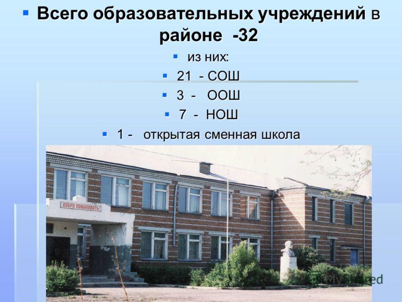 Всего образовательных учреждений в районе -32 Всего образовательных учреждений в районе -32 из них: из них: 21 - СОШ 21 - СОШ 3 - ООШ 3 - ООШ 7 - НОШ 7 - НОШ 1 - открытая сменная школа 1 - открытая сменная школа