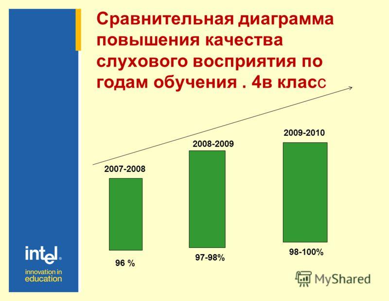 Сравнительная диаграмма повышения качества произношения по годам обучения. 6а класс. 95% 94% 96% 97-98% 2006-2007 2007-2008 2008-2009 2009- 2010