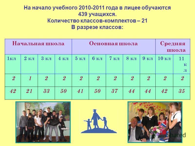 На начало учебного 2010-2011 года в лицее обучаются 439 учащихся. Количество классов-комплектов – 21 В разрезе классов: Начальная школаОсновная школаСредняя школа 1кл2 кл3 кл4 кл5 кл6 кл7 кл8 кл9 кл10 кл11 к л 2 12 2 2 2 2 2 2 2 2 4221335041503744 42