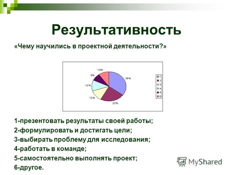Результативность «Чему научились в проектной деятельности?» 1-презентовать результаты своей работы; 2-формулировать и достигать цели; 3-выбирать проблему для исследования; 4-работать в команде; 5-самостоятельно выполнять проект; 6-другое.