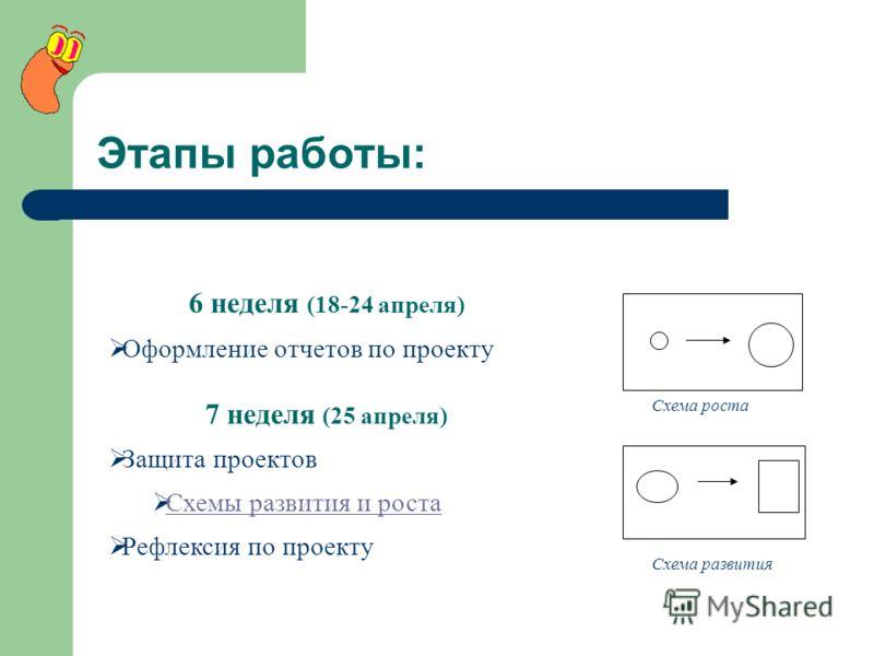 Этапы работы: 6 неделя (18-24 апреля) Оформление отчетов по проекту 7 неделя (25 апреля) Защита проектов Схемы развития и роста Рефлексия по проекту Схема роста Схема развития