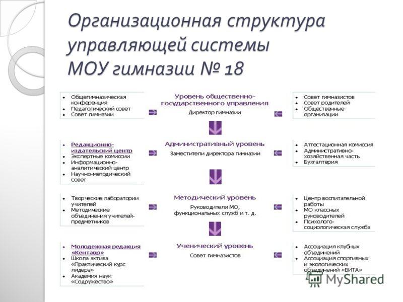 Организационная структура управляющей системы МОУ гимназии 18