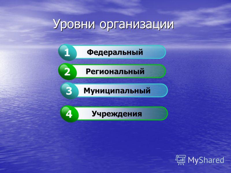 Уровни организации Федеральный 1 Региональный 2 Муниципальный 3 Учреждения 4