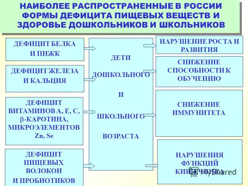 НАИБОЛЕЕ РАСПРОСТРАНЕННЫЕ В РОССИИ ФОРМЫ ДЕФИЦИТА ПИЩЕВЫХ ВЕЩЕСТВ И ЗДОРОВЬЕ ДОШКОЛЬНИКОВ И ШКОЛЬНИКОВ ДЕТИ ДОШКОЛЬНОГО И ШКОЛЬНОГО ВОЗРАСТА ДЕФИЦИТ ПИЩЕВЫХ ВОЛОКОН И ПРОБИОТИКОВ ДЕФИЦИТ ВИТАМИНОВ А, Е, С, -КАРОТИНА, МИКРОЭЛЕМЕНТОВ Zn, Se ДЕФИЦИТ ЖЕЛ