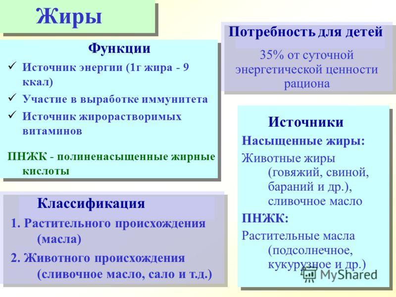 Классификация 1. Растительного происхождения (масла) 2. Животного происхождения (сливочное масло, сало и т.д.) Функции Источник энергии (1г жира - 9 ккал) Участие в выработке иммунитета Источник жирорастворимых витаминов ПНЖК - полиненасыщенные жирны