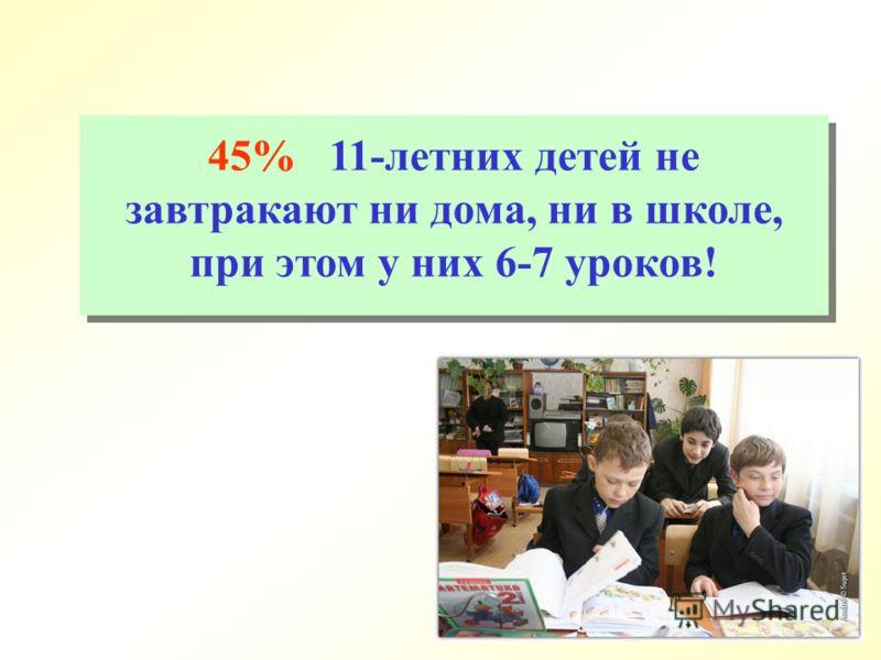 45% 11-летних детей не завтракают ни дома, ни в школе, при этом у них 6-7 уроков!
