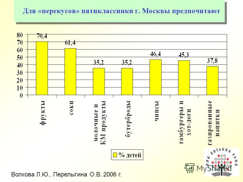 Для «перекусов» пятиклассники г. Москвы предпочитают Волкова Л.Ю., Перелыгина О.В. 2006 г.