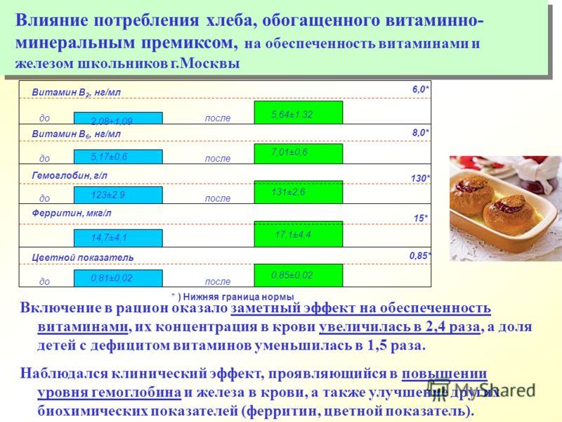 6,0* 8,0* 130* 15* 0,85* * ) Нижняя граница нормы Витамин В 2, нг/мл Витамин В 6, нг/мл Гемоглобин, г/л Цветной показатель до после 2,08±1,09 5,17±0,6 123±2,9 0,81±0,02 5,64±1,32 7,01±0,6 131±2,6 0,85±0,02 Ферритин, мкг/л 14,7±4,1 17,1±4,4 Включение