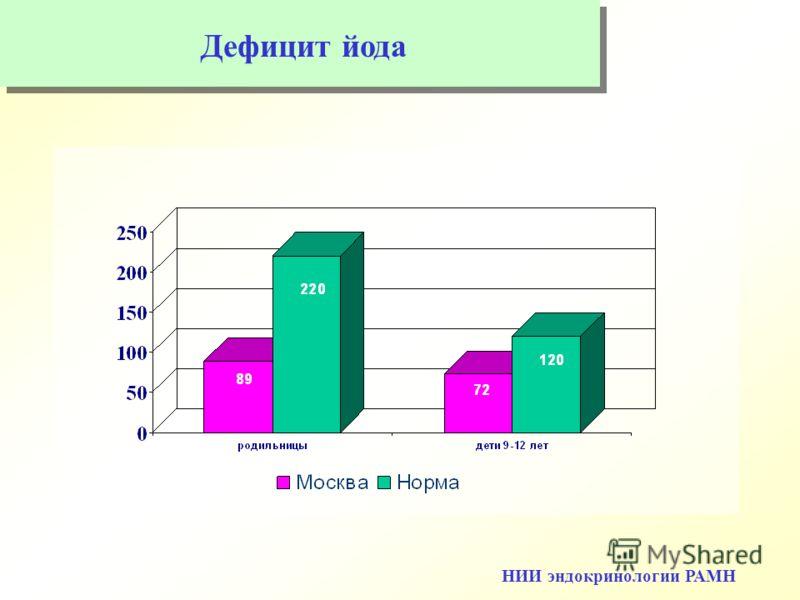 Дефицит йода НИИ эндокринологии РАМН