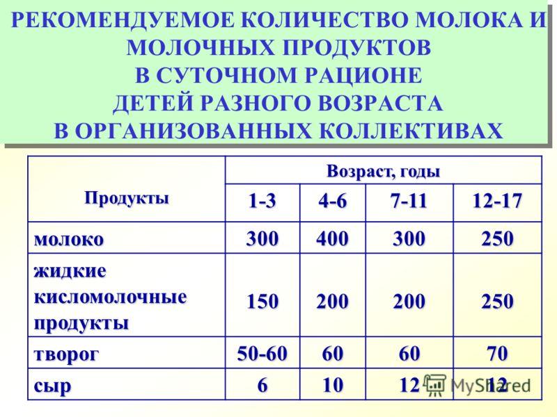 РЕКОМЕНДУЕМОЕ КОЛИЧЕСТВО МОЛОКА И МОЛОЧНЫХ ПРОДУКТОВ В СУТОЧНОМ РАЦИОНЕ ДЕТЕЙ РАЗНОГО ВОЗРАСТА В ОРГАНИЗОВАННЫХ КОЛЛЕКТИВАХПродукты Возраст, годы 1-34-67-1112-17 молоко300400300250 жидкие кисломолочные продукты 150200200250 творог50-60606070 сыр61012