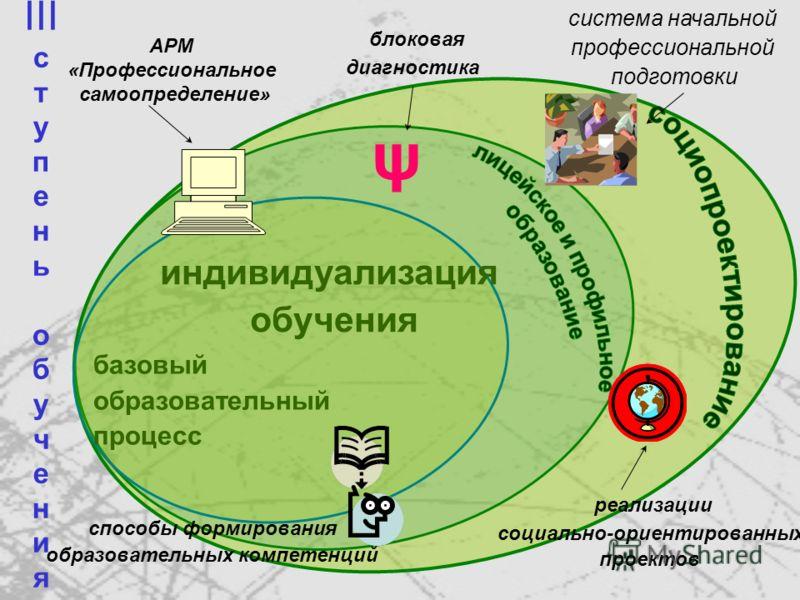 II с т у п е н ь о б у ч е н и я базовый образовательный процесс индивидуализация обучения модульное преподавание ОО «Технология» элементы деятельностной социализации системный качественный анализ выбора профиля обучения формирование проектного мышле