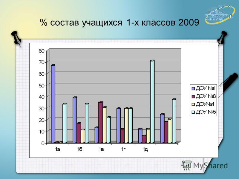 % состав учащихся 1-х классов 2009