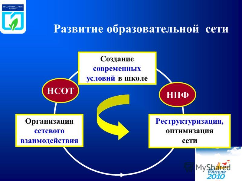 Развитие образовательной сети Создание современных условий в школе Организация сетевого взаимодействия Реструктуризация, оптимизация сети НСОТ НПФ