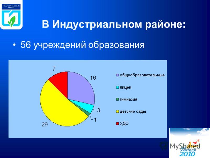 В Индустриальном районе: 56 учреждений образования