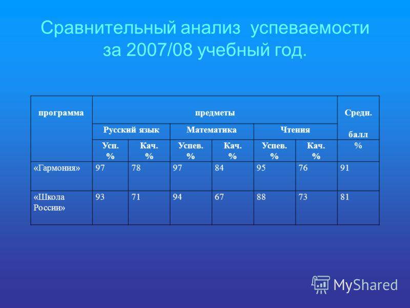 Сравнительный анализ успеваемости за 2007/08 учебный год. программапредметыСредн. балл Русский языкМатематикаЧтения Усп. % Кач. % Успев. % Кач. % Успев. % Кач. % % «Гармония»97789784957691 «Школа России» 93719467887381