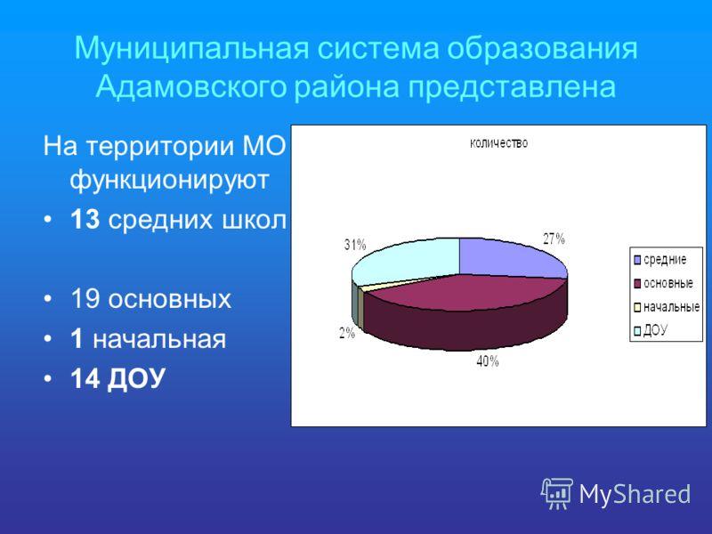 Муниципальная система образования Адамовского района представлена На территории МО функционируют 13 средних школ 19 основных 1 начальная 14 ДОУ