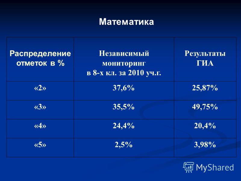Математика Распределение отметок в % Независимый мониторинг в 8-х кл. за 2010 уч.г. Результаты ГИА «2»37,6%25,87% «3»35,5%49,75% «4»24,4%20,4% «5»2,5%3,98%