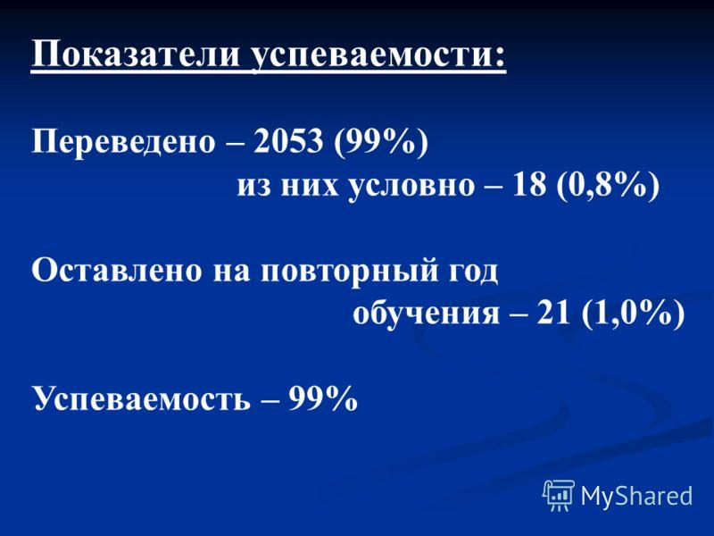 Показатели успеваемости: Переведено – 2053 (99%) из них условно – 18 (0,8%) Оставлено на повторный год обучения – 21 (1,0%) Успеваемость – 99%