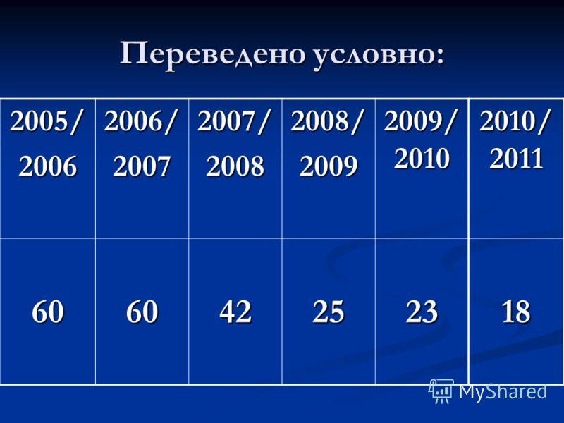 Переведено условно: 2005/20062006/20072007/20082008/2009 2009/ 2010 2010/ 2011 606042252318