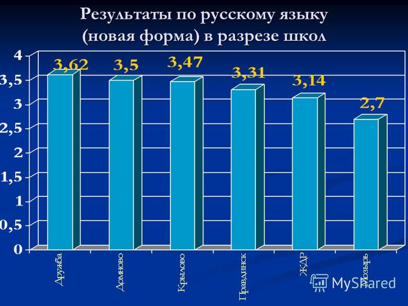 Результаты по русскому языку (новая форма) в разрезе школ