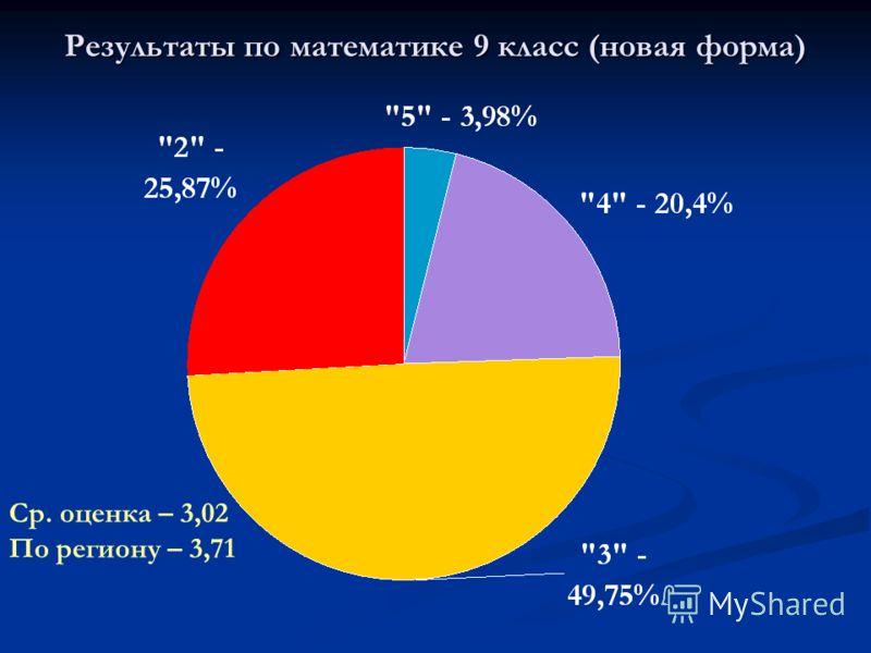 Результаты по математике 9 класс (новая форма) Ср. оценка – 3,02 По региону – 3,71