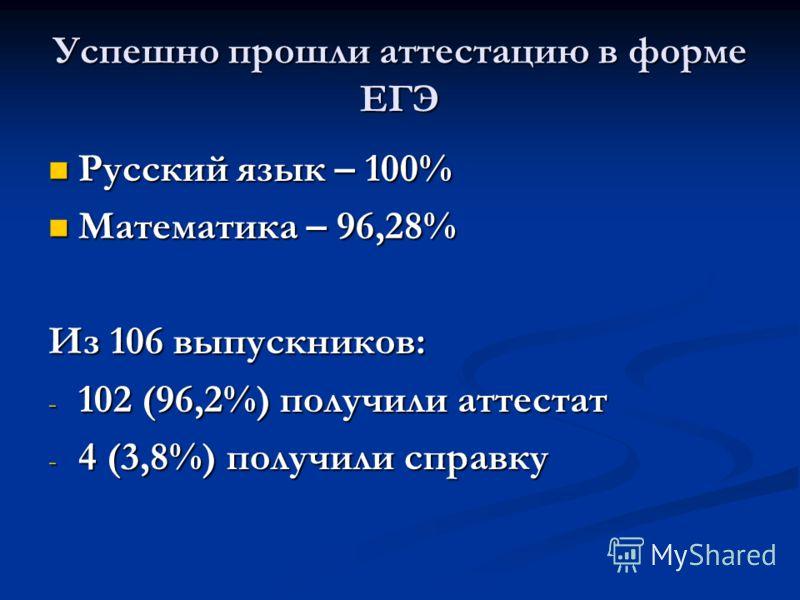 Успешно прошли аттестацию в форме ЕГЭ Русский язык – 100% Русский язык – 100% Математика – 96,28% Математика – 96,28% Из 106 выпускников: - 102 (96,2%) получили аттестат - 4 (3,8%) получили справку