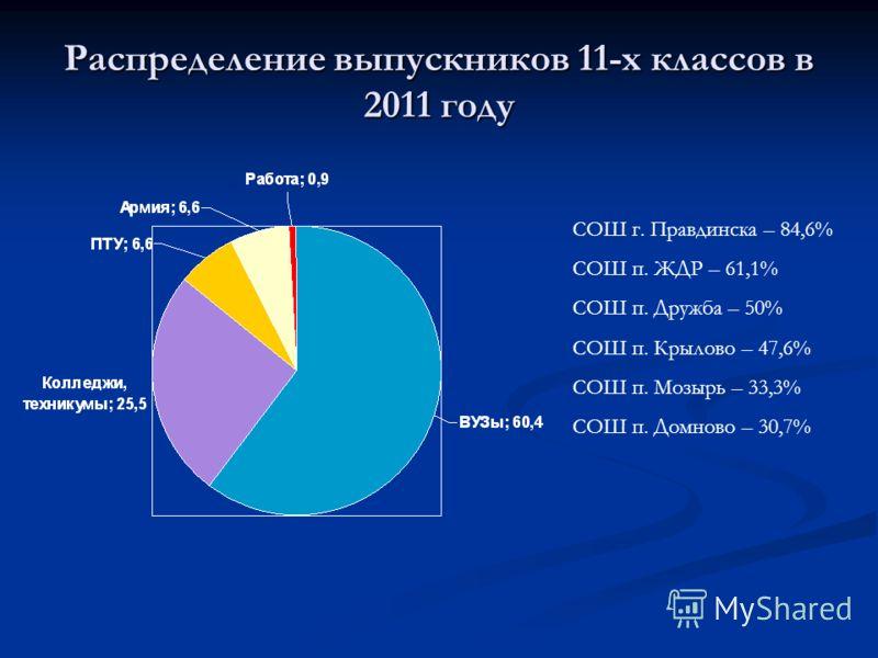 Распределение выпускников 11-х классов в 2011 году СОШ г. Правдинска – 84,6% СОШ п. ЖДР – 61,1% СОШ п. Дружба – 50% СОШ п. Крылово – 47,6% СОШ п. Мозырь – 33,3% СОШ п. Домново – 30,7%