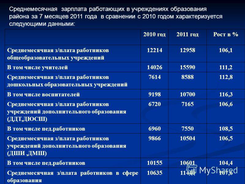 Среднемесячная зарплата работающих в учреждениях образования района за 7 месяцев 2011 года в сравнении с 2010 годом характеризуется следующими данными: 2010 год2011 годРост в % Среднемесячная з/плата работников общеобразовательных учреждений 12214129