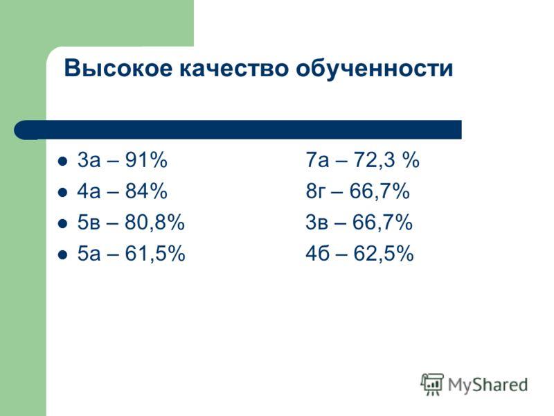 Высокое качество обученности 3а – 91% 7а – 72,3 % 4а – 84% 8г – 66,7% 5в – 80,8% 3в – 66,7% 5а – 61,5% 4б – 62,5%