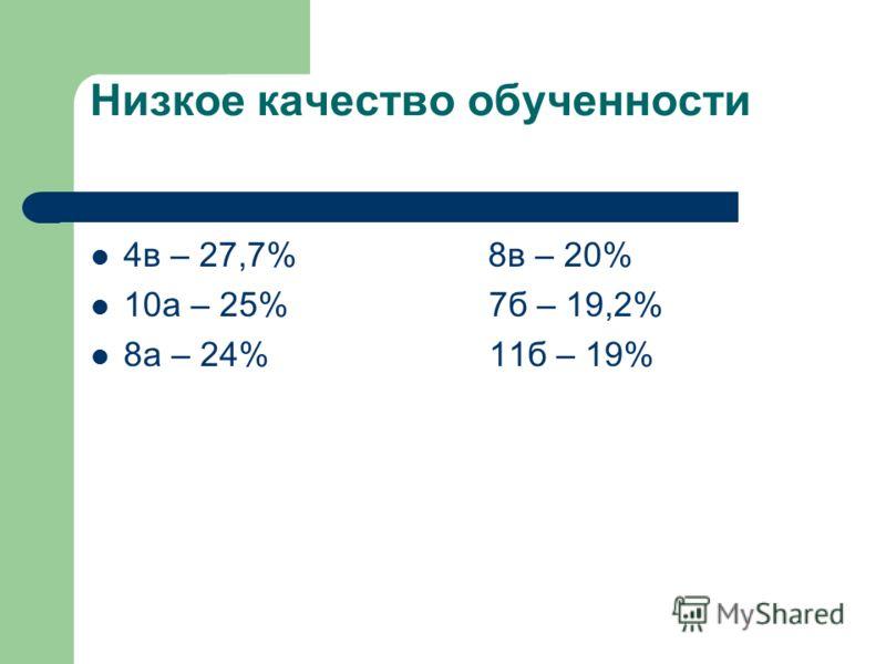 Низкое качество обученности 4в – 27,7% 8в – 20% 10а – 25% 7б – 19,2% 8а – 24% 11б – 19%