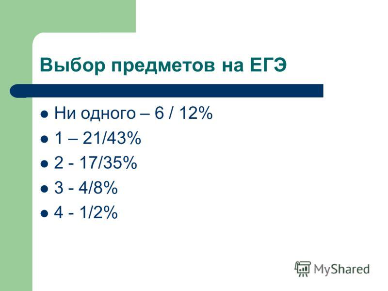 Выбор предметов на ЕГЭ Ни одного – 6 / 12% 1 – 21/43% 2 - 17/35% 3 - 4/8% 4 - 1/2%
