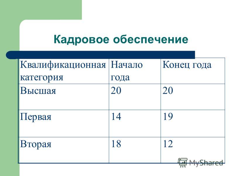 Кадровое обеспечение Квалификационная категория Начало года Конец года Высшая20 Первая1419 Вторая1812