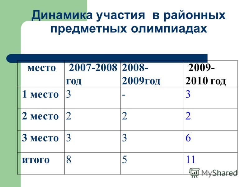 Динамика участия в районных предметных олимпиадах место 2007-2008 год 2008- 2009год 2009- 2010 год 1 место3-3 2 место222 3 место336 итого8511