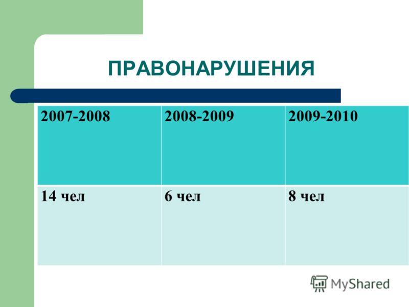 ПРАВОНАРУШЕНИЯ 2007-20082008-20092009-2010 14 чел6 чел8 чел