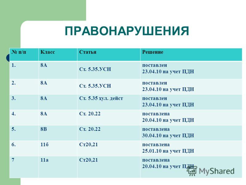 ПРАВОНАРУШЕНИЯ п/пКлассСтатьяРешение 1.8А Ст. 5.35.УСН поставлен 23.04.10 на учет ПДН 2.8А Ст. 5.35.УСН поставлен 23.04.10 на учет ПДН 3.8АСт. 5.35 хул. дейстпоставлен 23.04.10 на учет ПДН 4.8АСт. 20.22поставлена 20.04.10 на учет ПДН 5.8ВСт. 20.22пос