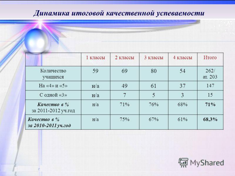 1 классы2 классы3 классы4 классыИтого Количество учащихся 59698054 262/ ат. 203 На «4» и «5» н/а496137 147 С одной «3» н/а753 15 Качество в % за 2011-2012 уч.год н/а71%76%68%71% Качество в % за 2010-2011 уч.год н/а75%67%61%68,3% Динамика итоговой кач