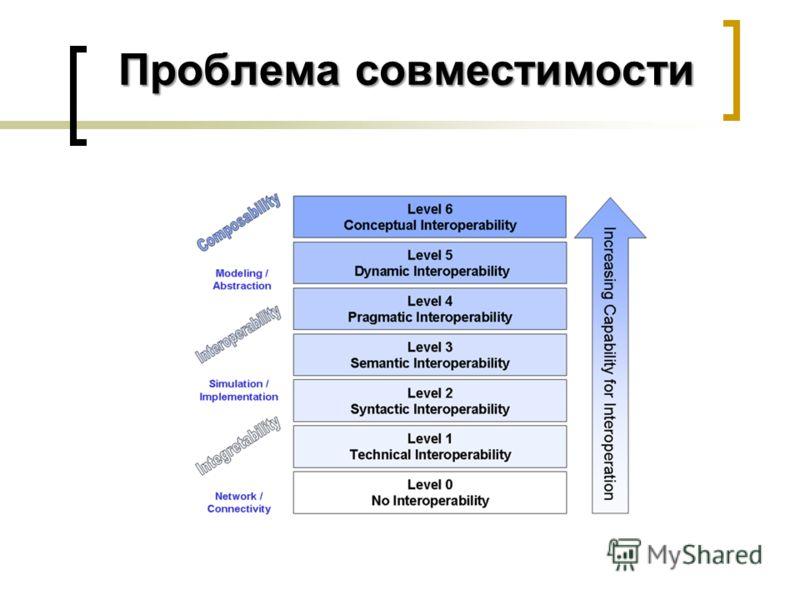 Проблема совместимости