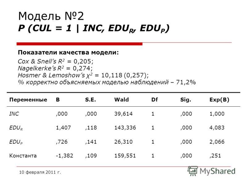10 февраля 2011 г. Модель 2 P (CUL = 1 | INC, EDU R, EDU P ) Показатели качества модели: Cox & Snells R 2 = 0,205; Nagelkerkes R 2 = 0,274; Hosmer & Lemoshows χ 2 = 10,118 (0,257); % корректно объясняемых моделью наблюдений – 71,2% ПеременныеBS.E.Wal
