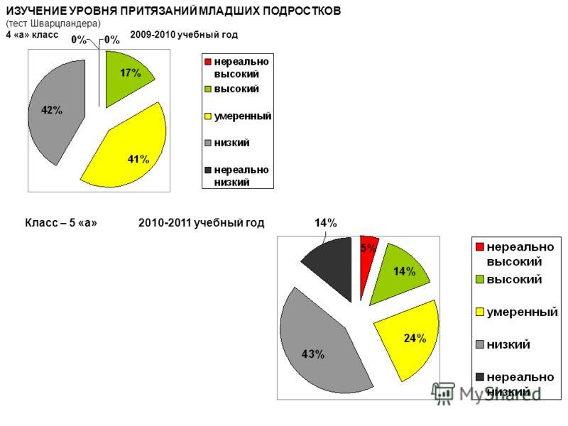 ИЗУЧЕНИЕ УРОВНЯ ПРИТЯЗАНИЙ МЛАДШИХ ПОДРОСТКОВ (тест Шварцландера) 4 «а» класс 2009-2010 учебный год Класс – 5 «а» 2010-2011 учебный год