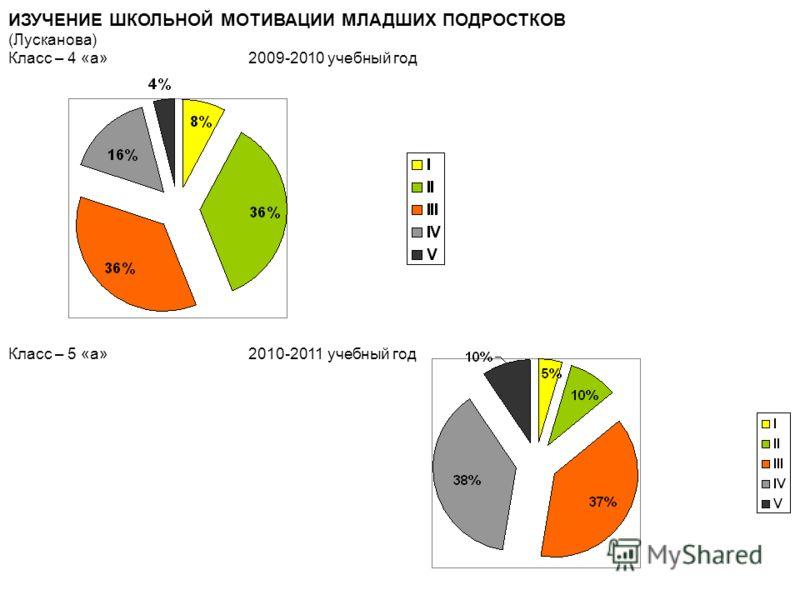 ИЗУЧЕНИЕ ШКОЛЬНОЙ МОТИВАЦИИ МЛАДШИХ ПОДРОСТКОВ (Лусканова) Класс – 4 «а» 2009-2010 учебный год Класс – 5 «а» 2010-2011 учебный год