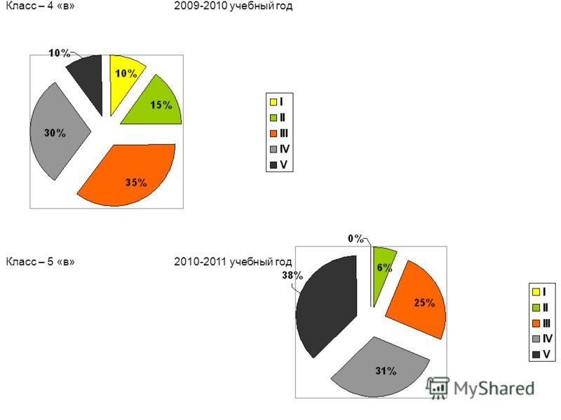 Класс – 4 «в» 2009-2010 учебный год Класс – 5 «в» 2010-2011 учебный год